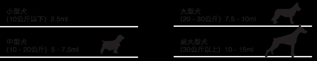 yumega-dog-usage
